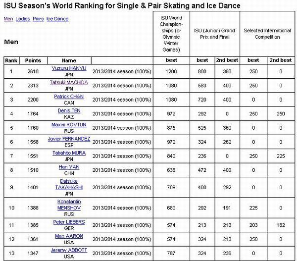 ワールド後のSeasons World Ranking(小)