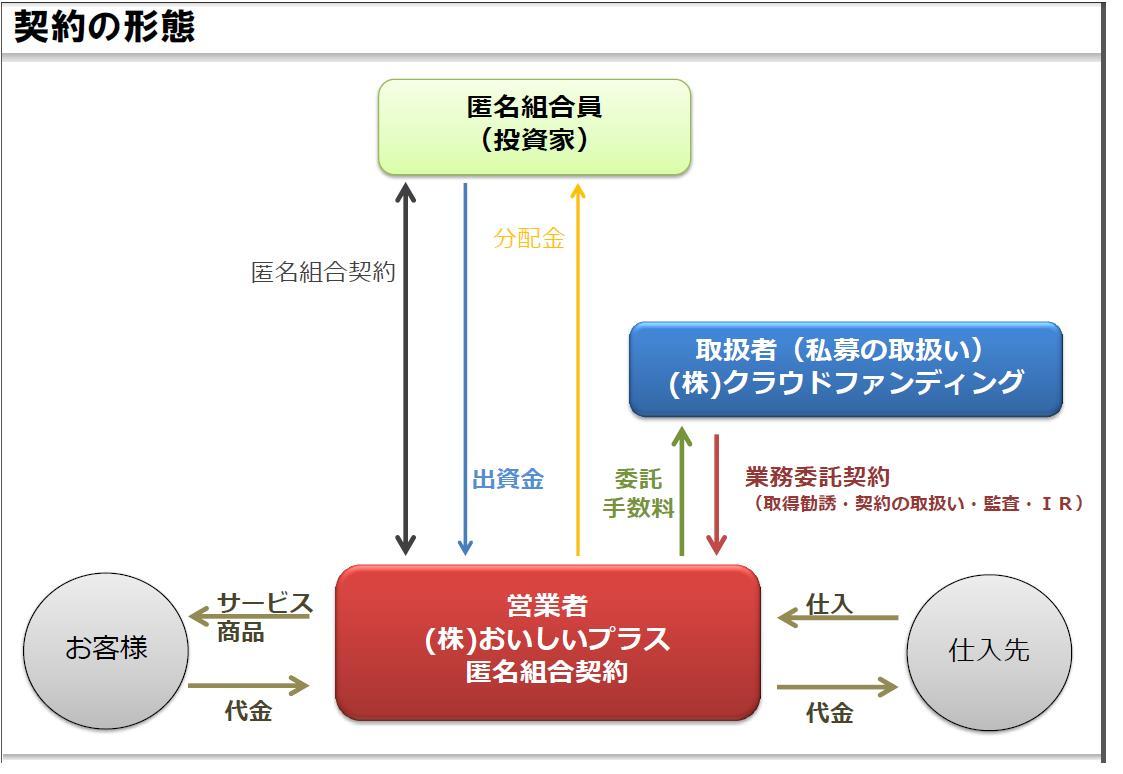 jitsugen契約形態