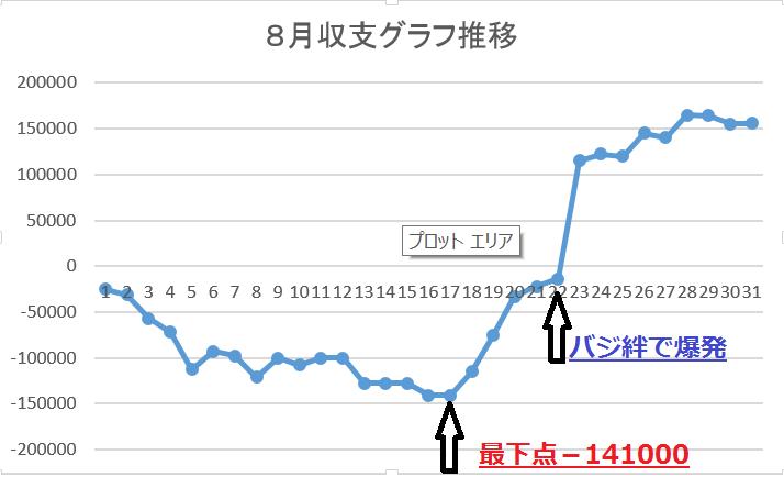 8月収支 グラフ