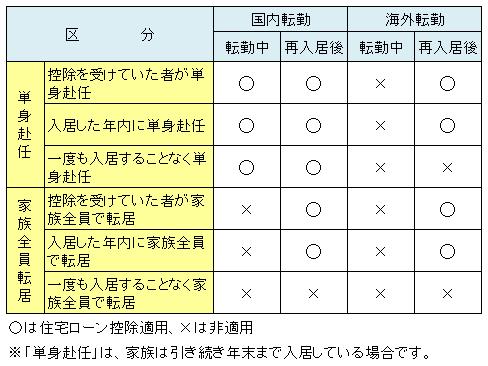 単身赴任・転勤と住宅ローン控除適用一覧表