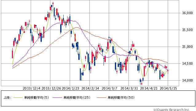 日経チャート20140515