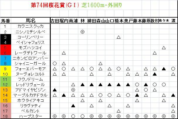 桜花賞2014