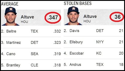 Altuve leader Jun. 30 23.38