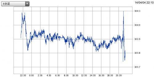 201404雇用統計後ドル円レート_convert_20140405101510