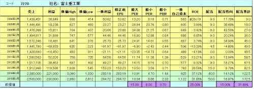 7270富士重工業_convert_20140519040631