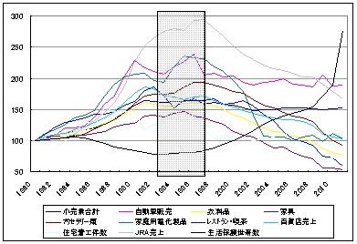 人口と国内消費