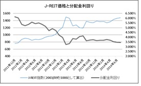 reit価格と利回り