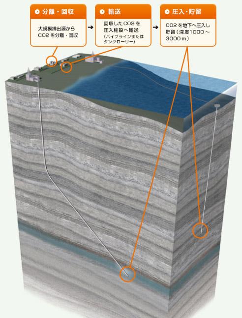 地震製造会社