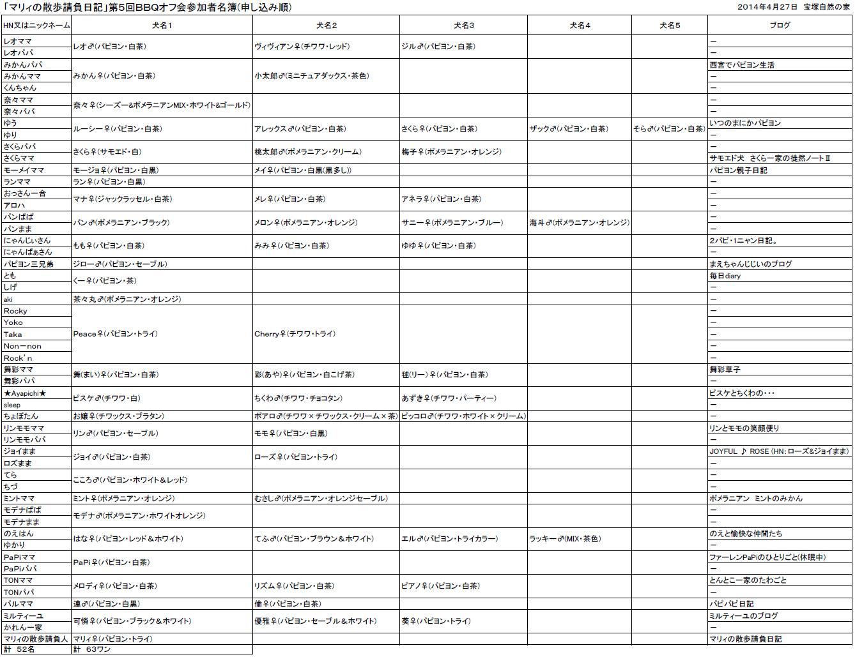 第5回BBQオフ会参加者名簿