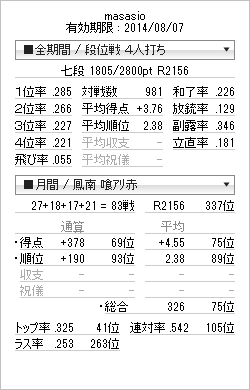 tenhou_prof_20140731.png