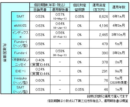 海外債券まとめ140201