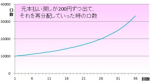 毎月分配型140202