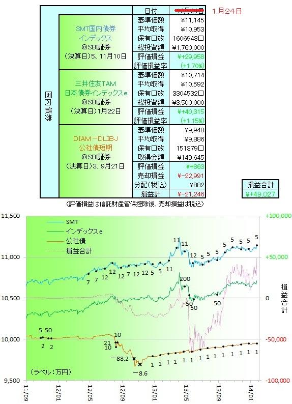 国内債券140102