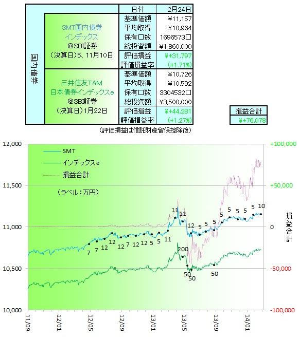 国内債券140201