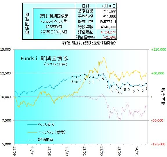 野村新興国債券ヘッジ140301