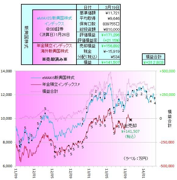 新興国株式140301