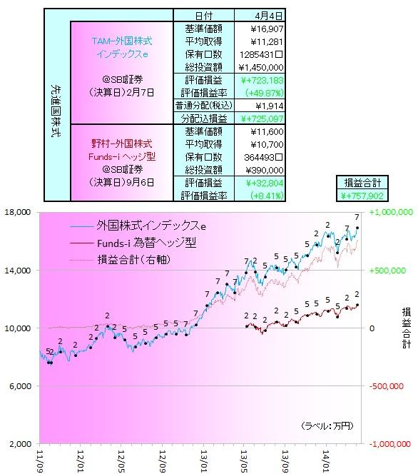 外国株式140401