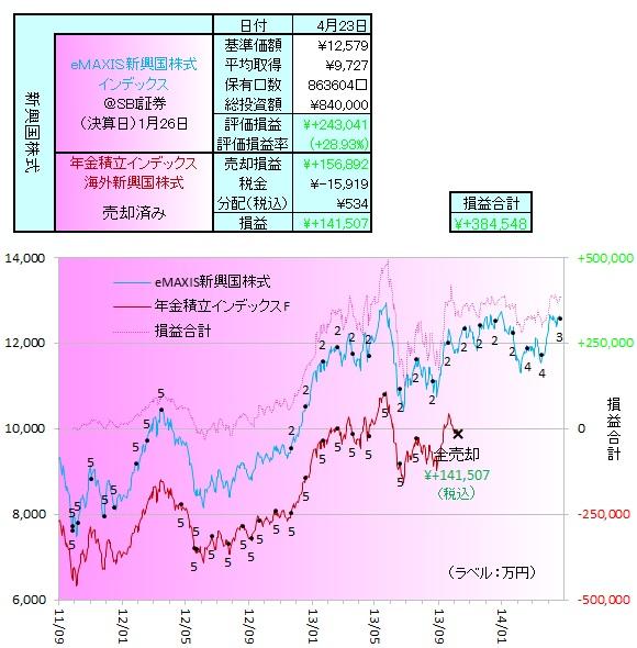 新興国株式140401