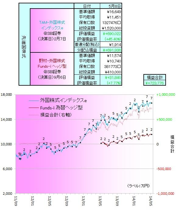 外国株式140502