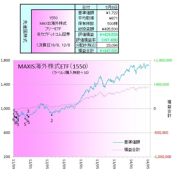 外国株式140503