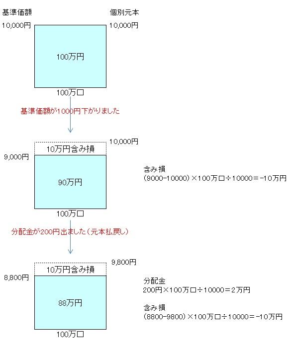 毎月分配型140502
