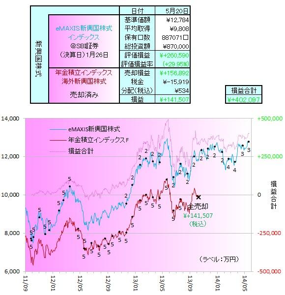 新興国株式140501