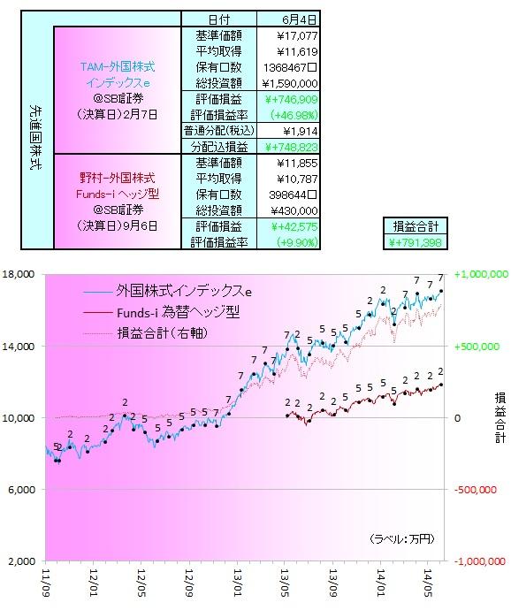 外国株式140602
