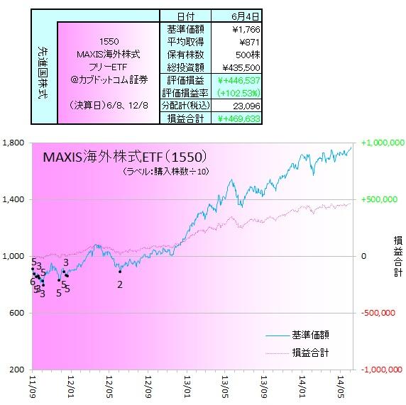 外国株式140603