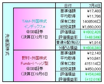 外国株式140701