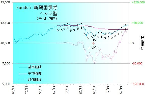 新興国債券140702