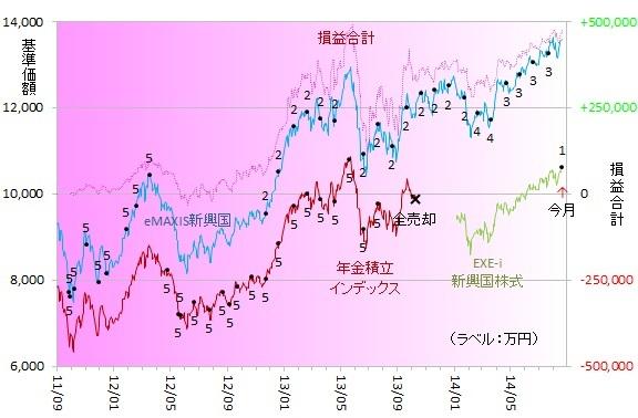 新興国株式140802