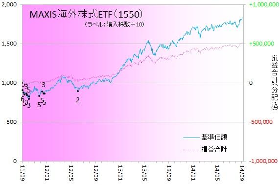 外国株式140902