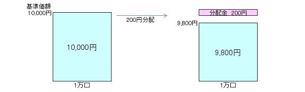 毎月分配型140902
