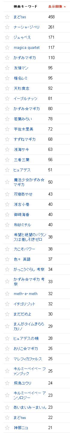 2014/04/02の検索クエリ一覧(ウェブマスターツール)の上位