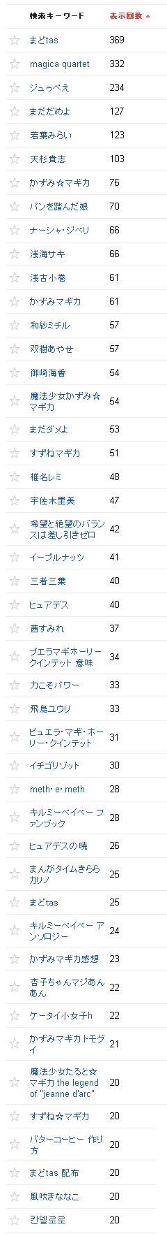 2014/05/02の検索クエリ一覧(ウェブマスターツール)の上位