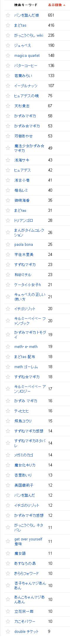 2014/08/02の検索クエリ一覧(ウェブマスターツール)の上位