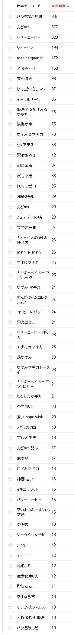 2014/09/03の検索クエリ一覧(ウェブマスターツール)の上位