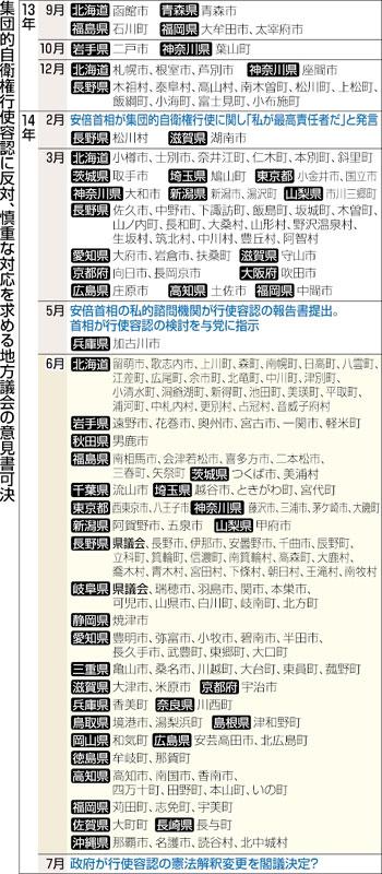 東京新聞6月30日