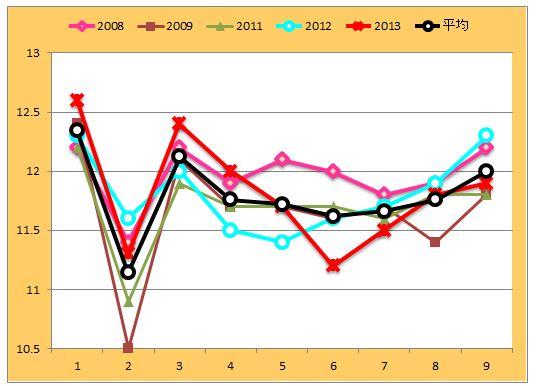 小倉大賞典ラップグラフ