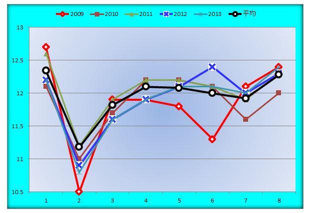 フェブラリーSラップグラフ