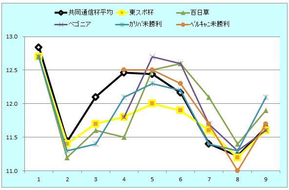 共同通信杯ラップグラフ