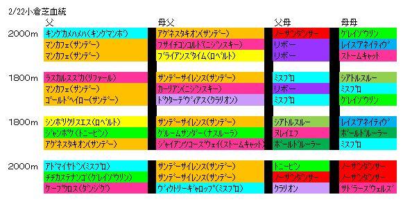 2/22小倉芝血統