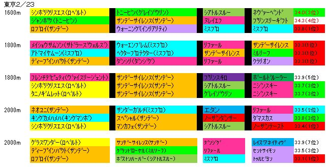 2/23東京芝血統