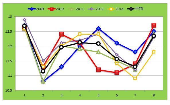 アーリントンCラップグラフ