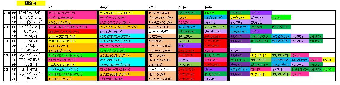 阪急杯血統
