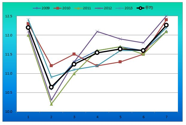 阪急杯ラップグラフ