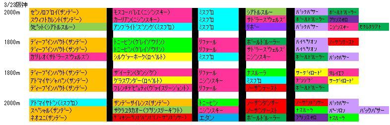 3/23阪神
