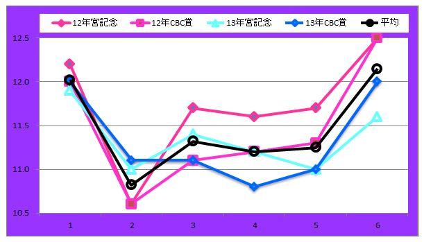 宮記念ラップグラフ