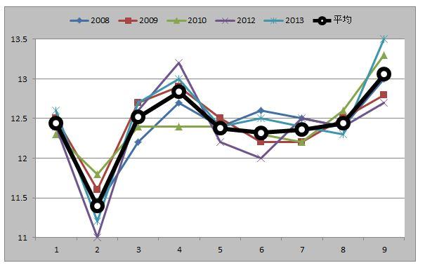 マーチSラップグラフ