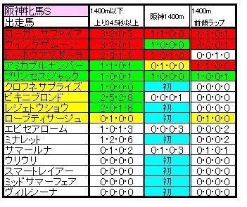阪神牝馬Sラップ比較